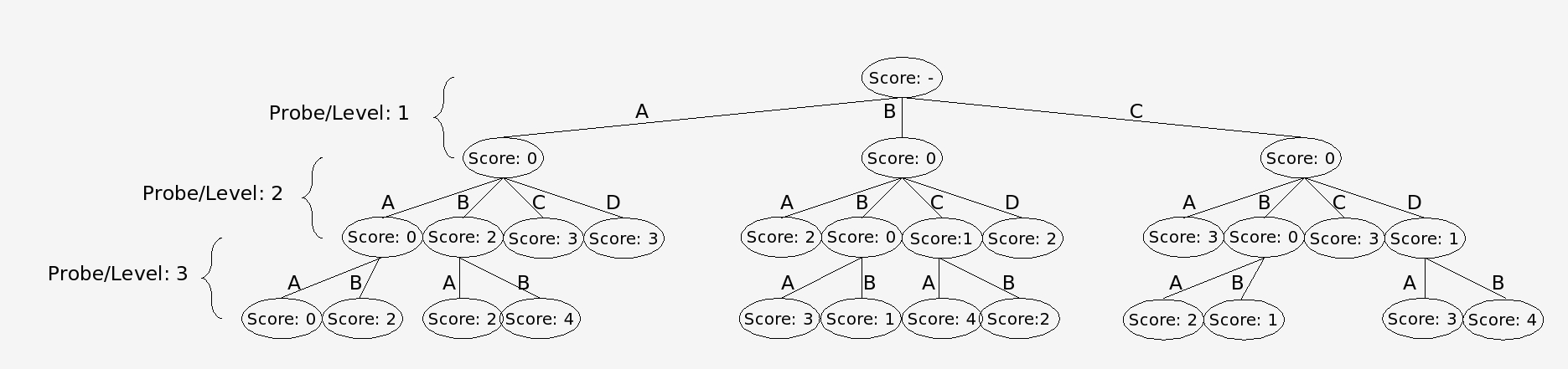 Nodes are trims via the branch and bound algorithm using the conflict matrix as input.