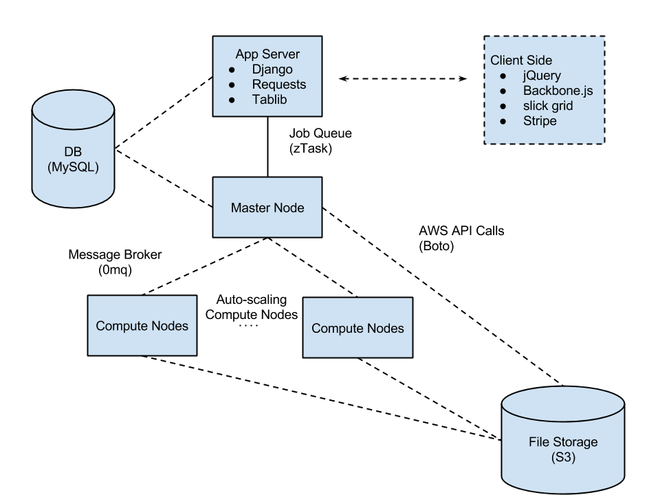 Simplified view of the basic architecture of the system