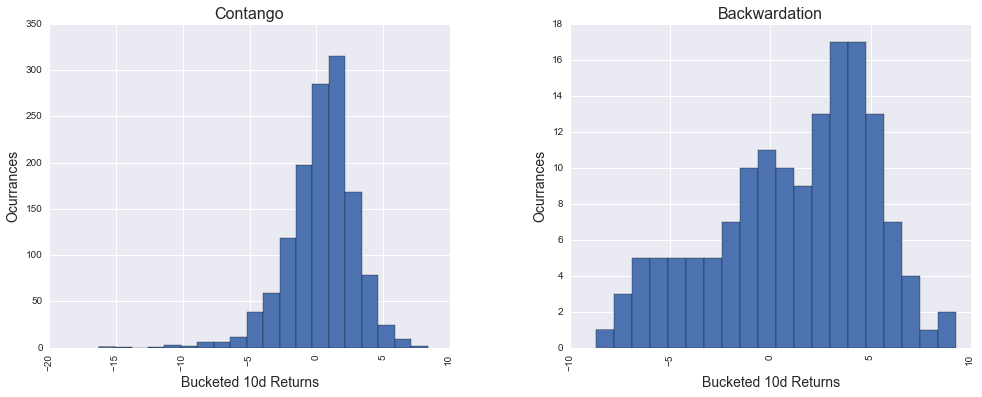 Histogram of 10 day returns in periods of contago (left) and backwardation (right).