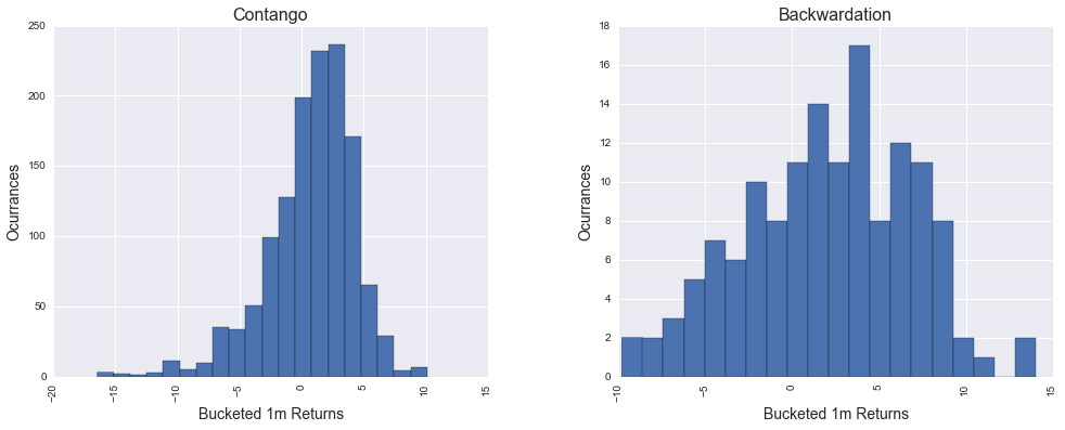 Histogram of 1 month returns in periods of contago (left) and backwardation (right).