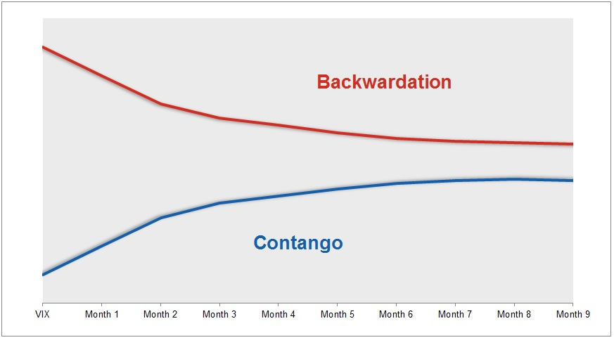 Example of a generic futures curve in contago and backwardation. (from CBOE Options Hub)